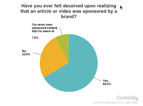 contently sponsored content deceit pie chart