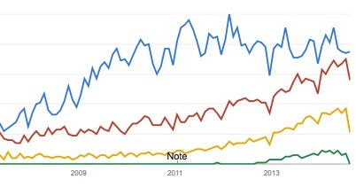 google trends graph for online marketing terms