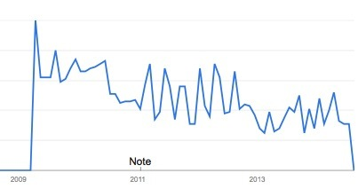 seo rankings google trend graph