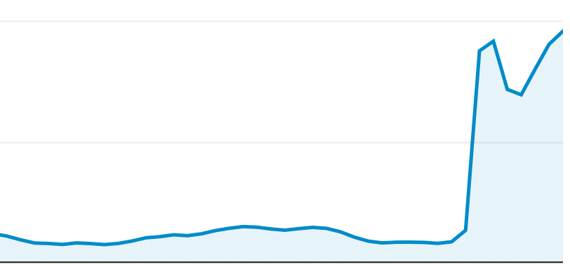 drastic increase in time on site analytics graph