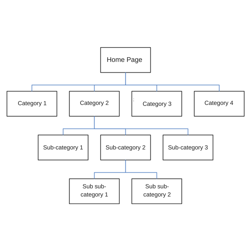 Website architecture are you doing it correctly for seo by the by this is just a visual representation of what the sitemap will look like this has nothing to do with design universal navigation etc ccuart Image collections