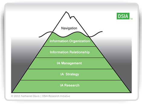 information architecture iceberg diagram