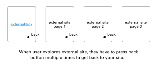 external-links-back-button-fatique