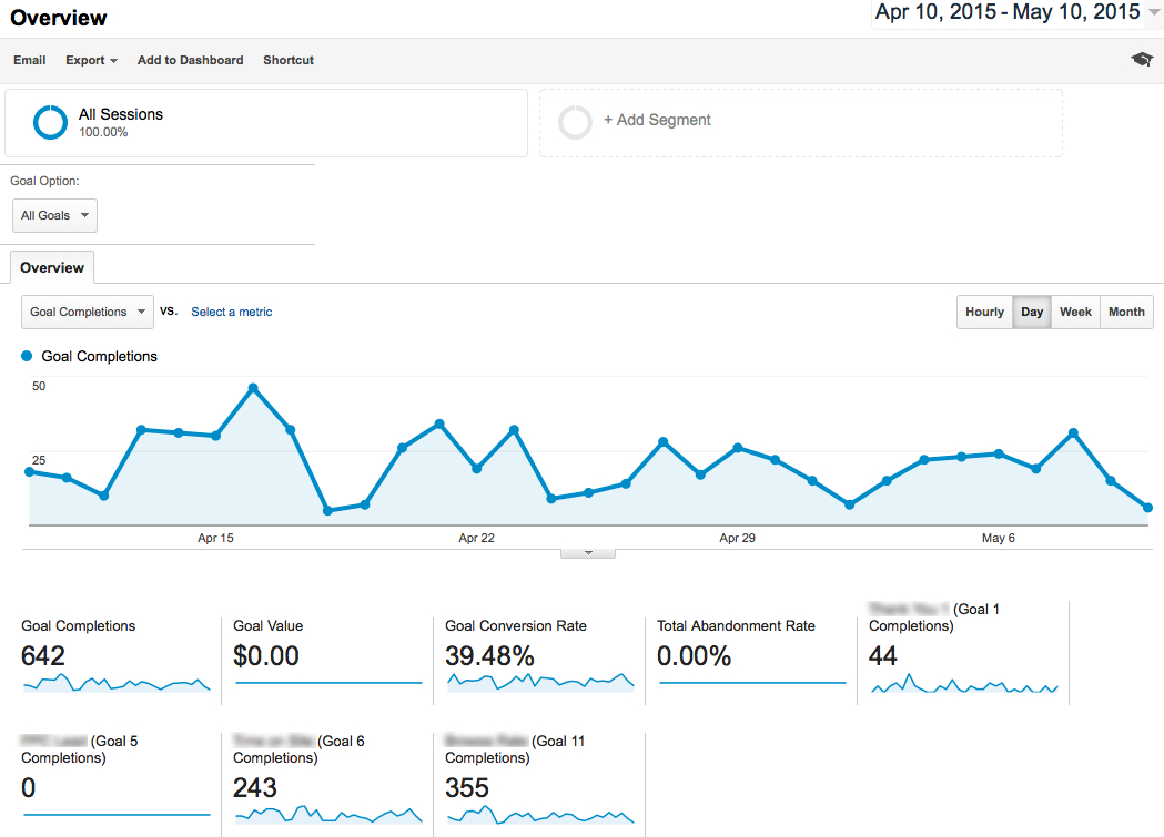 google analytics goal overview