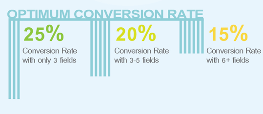 oli-infographic-conversion-rate-forms