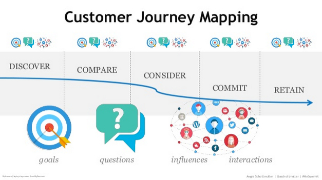 angie-mnsearch-customer-journey-mapping