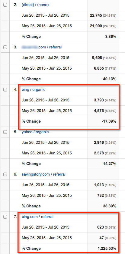 bing-referral-vs-organic-traffic