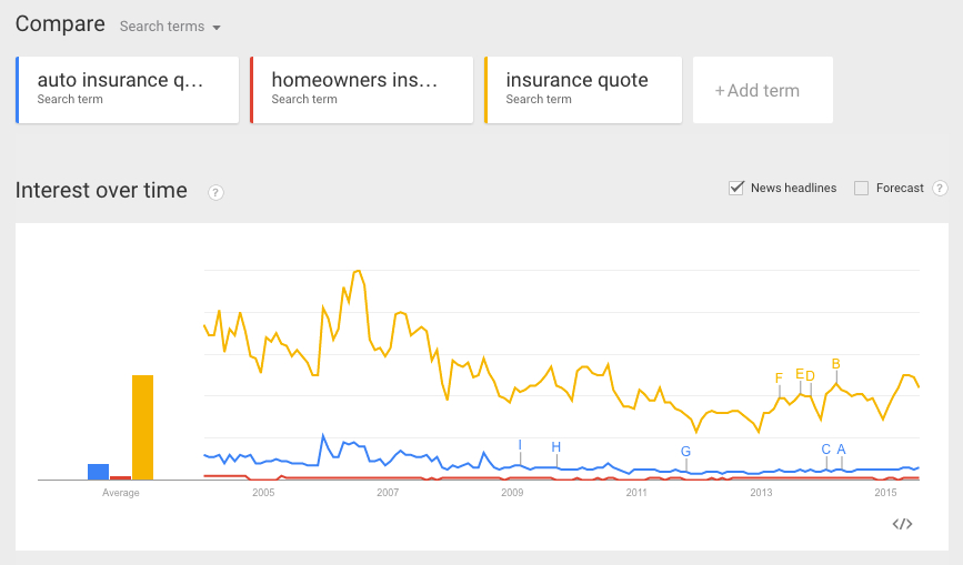 google-trends-keyword-comparison
